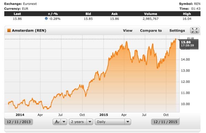 Relx (ehemals Reed Elsevier) Aktienentwicklung über die letzten zwei Jahre